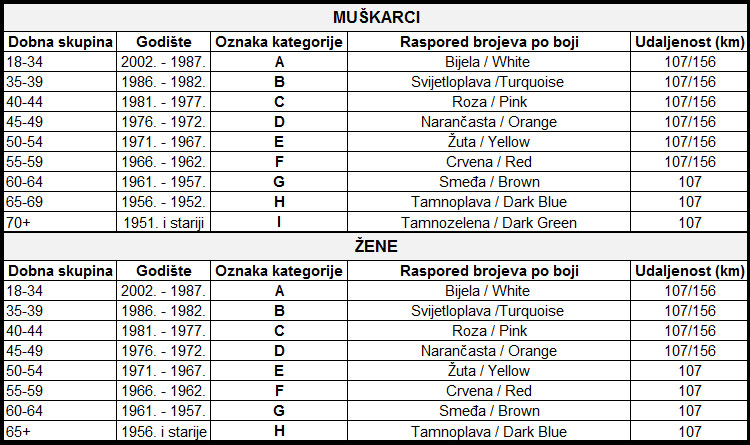 Roller Coaster Zagreb 2021 - kategorije